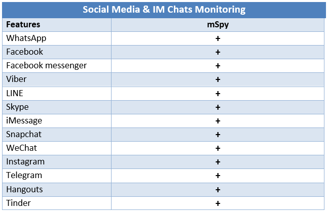 Social media and IM chats monitoring